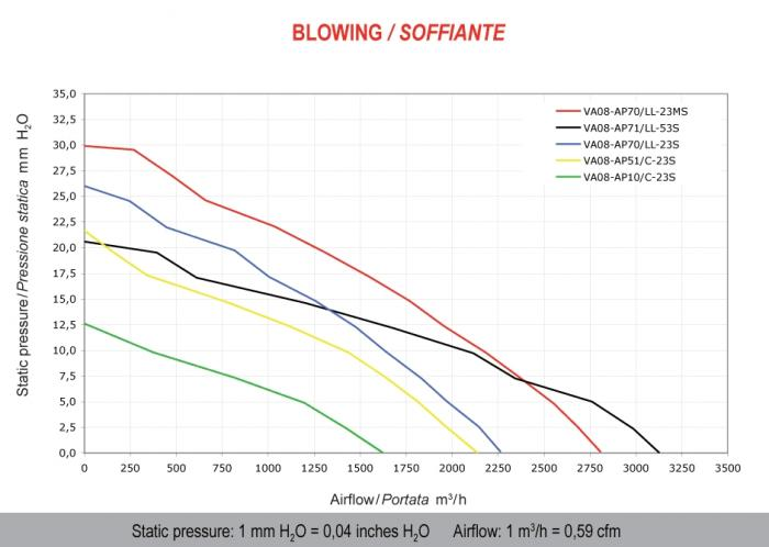 Spal Kühlerventilator 3120m³ blasend  D382-D350 T=86 / VA08-AP71/LL-53S 12V