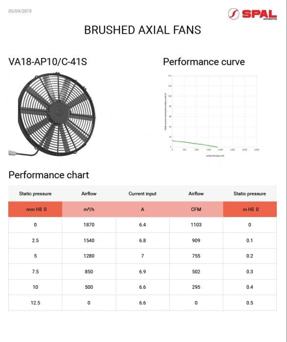 Spal Kühlerventilator 1870m³ blasend D414-D385 T=52 / VA18-AP10/C-41S 12V