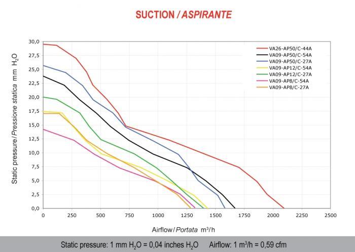 Spal Kühlerventilator 1430m³ saugend  D310-D280 T=52 / VA09-AP12/C-54A  12V