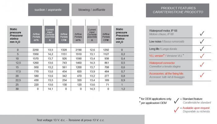 Spal Kühlerventilator 2250m³ saugend  D335-D305 T=63 / VA10-AP70/LL-61A 12V