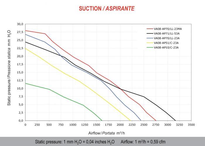 Spal Kühlerventilator 1620m³ saugend  D382-D350 T=52 / VA08-AP10/C-23A 12V